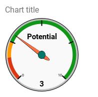 Number of potential regulars