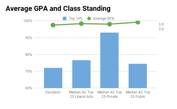 Davidson average GPA and top 10% in high school