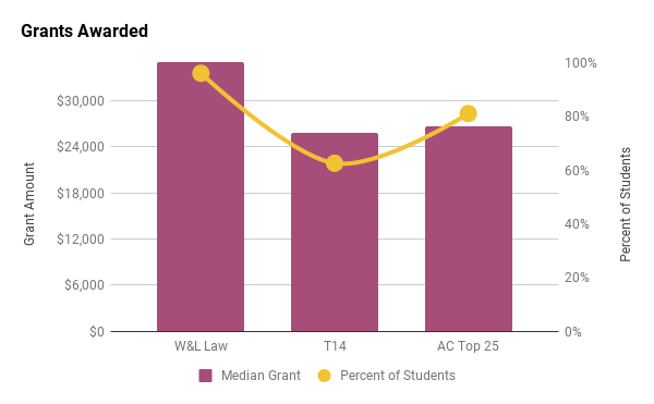 Washington & Lee law school median grant