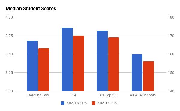 Carolina Law median LSAT and GPA
