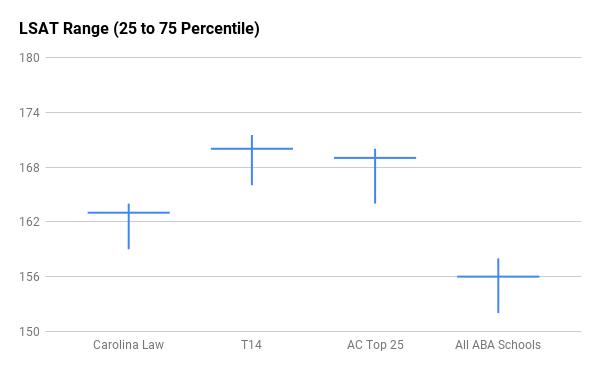 Carolina Law LSAT range