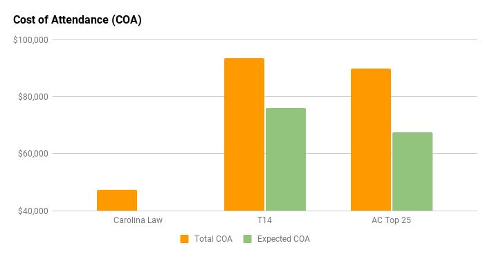 carolina law cost of attendance