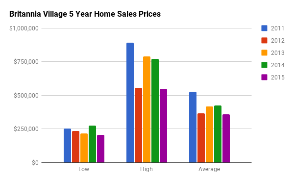 Historical Home Sales Stats for Britannia Village