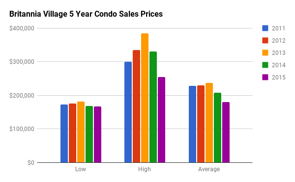 Historical Condo Sales Stats for Britannia Village
