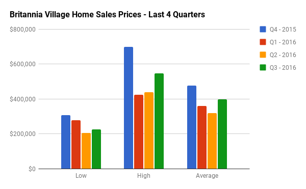 Quarterly Home Sales Stats for Britannia Village