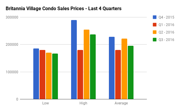Quarterly Condo Sales Stats for Britannia Village