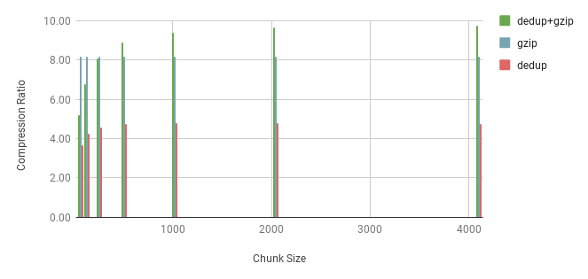 CR as a Function of Chunk Size