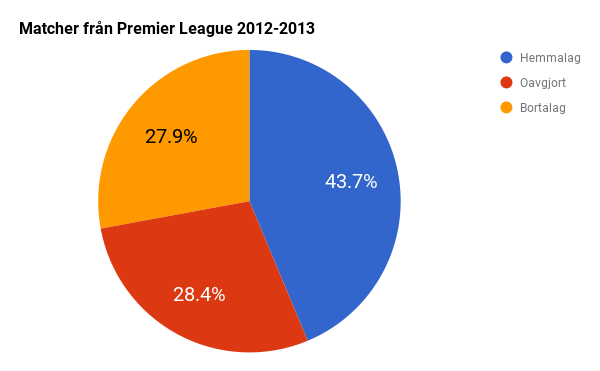 Premier League statistik