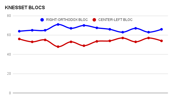 It's all about the blocs: Understanding Israeli election polls