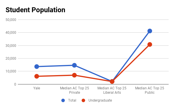 Yale University Admissions Profile, Graphs and Analysis