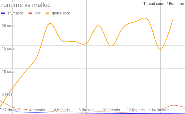 Run time vs Number of threads
