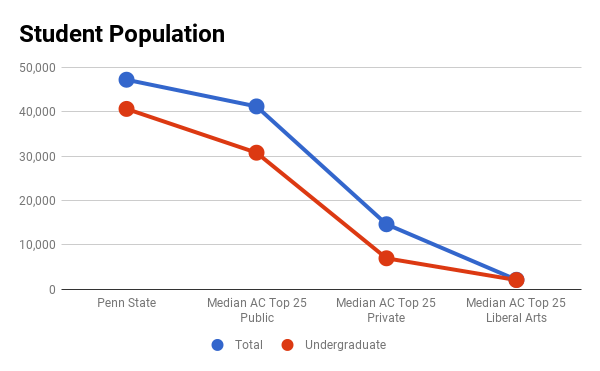 Penn State Admissions Profile and Analysis