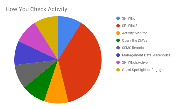 How You Check Activity