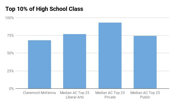 claremont mckenna top 10% in high school