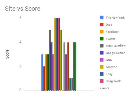 Site vs Score Chart
