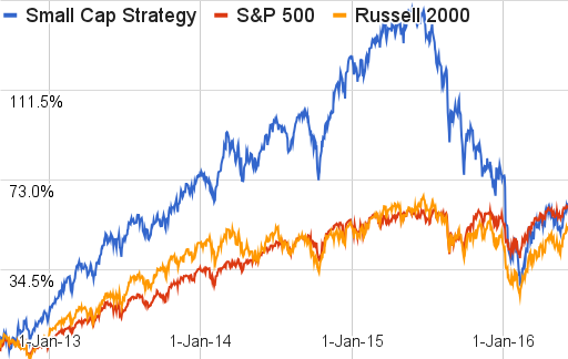 Insider Monkey Small Cap Strategy