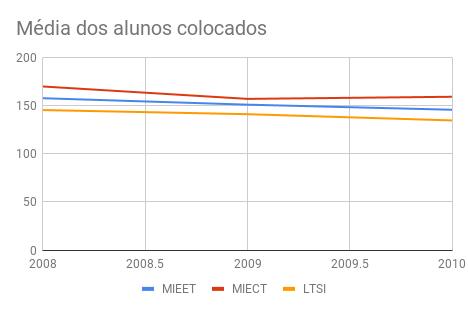 média dos alunos colocados