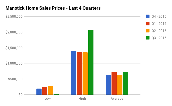 Quarterly Home Sales Stats for Manotick