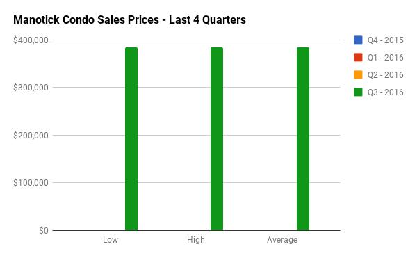 Quarterly Condo Sales Stats for Manotick