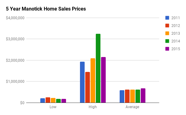 Historical Home Sales Stats for Manotick