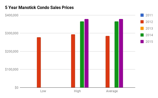 Historical Condo Sales Stats for Manotick