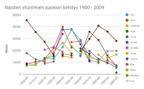 Naisten etunimien suosion kehitys 1900-2009