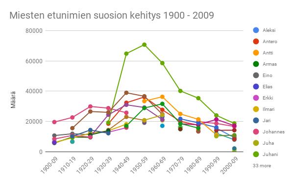 Miesten etunimien suosion kehitys 1900-2009