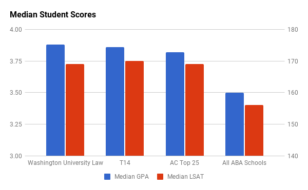 WUSTL Law median GPA and LSAT