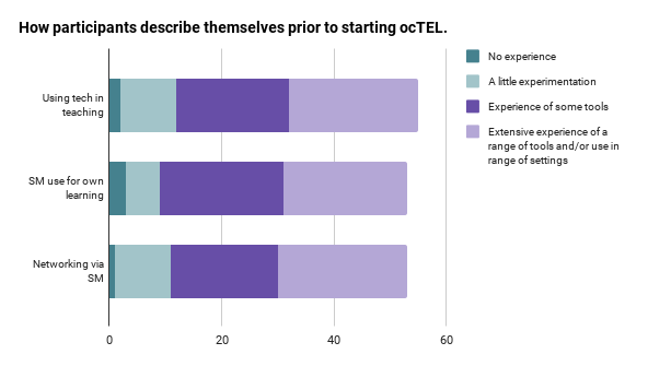 Chart showing how participants describe themselves prior to starting ocTEL
