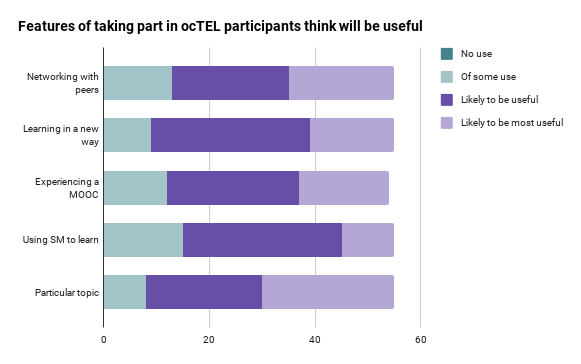 Chart showing features of ocTEL that participants think will be useful