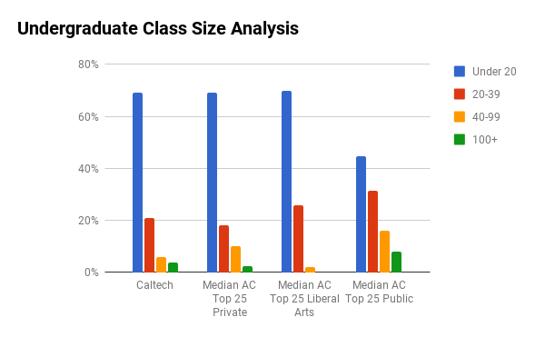Cal Tech undergraduate class sizes