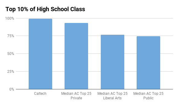 Caltech top 10% in high school