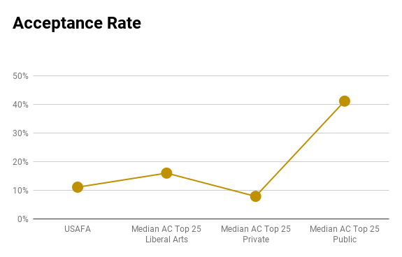 US Air Force Academy acceptance rate