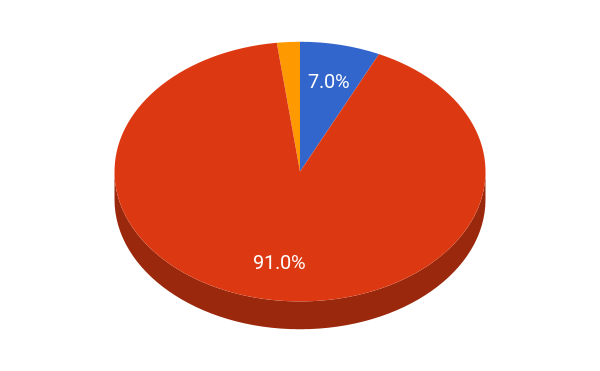 USAFA student population