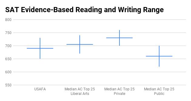 USAFA SAT score range