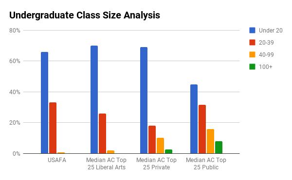 USAFA undergraduate class sizes