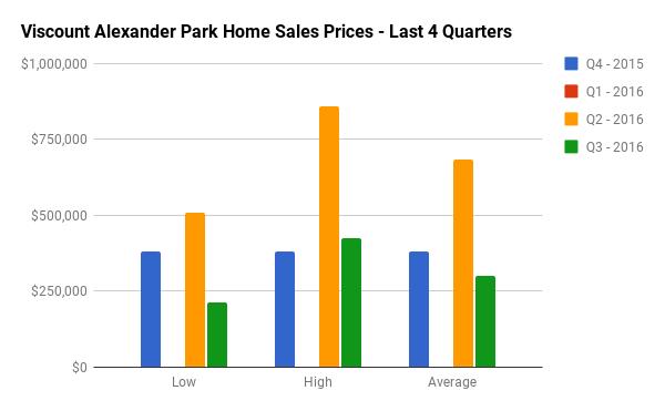 Quarterly Home Sales Stats for Viscount Alexander Park