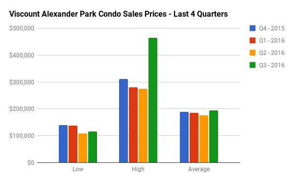 Quarterly Condo Sales Stats for Viscount Alexander Park