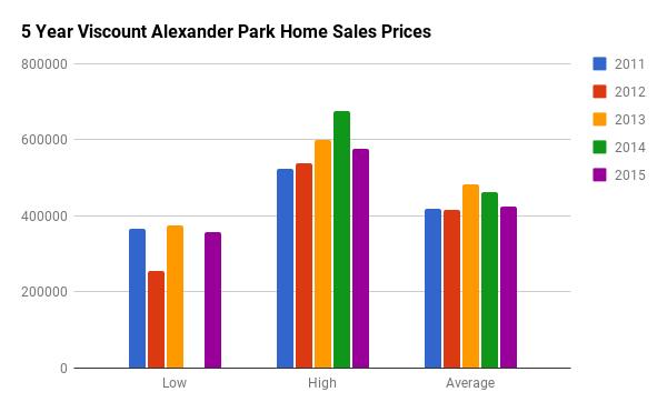 Historical Home Sales Stats for Viscount Alexander Park
