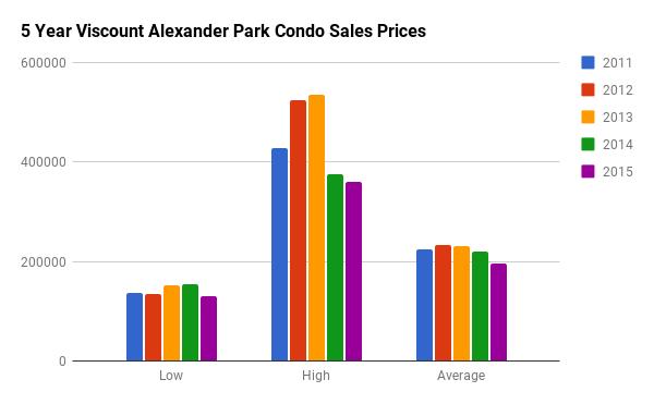 Historical Condo Sales Stats for Viscount Alexander Park