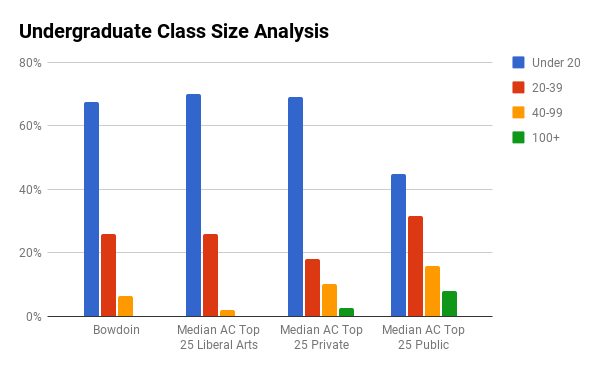 Bowdoin College undergraduate class sizes