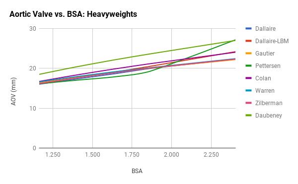 AOV for Heavyweights