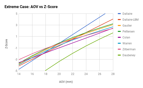 Z-Score vs AOV