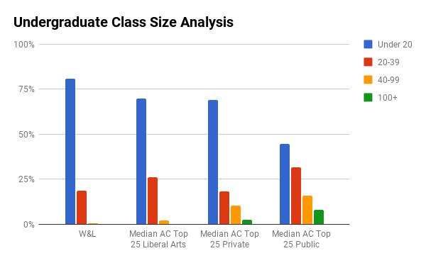 W&L undergraduate class sizes