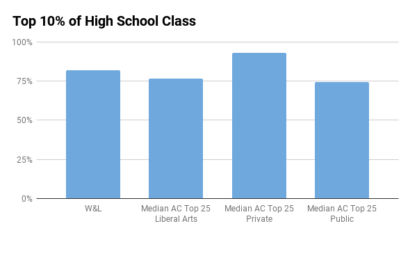 W&L top 10% in high school