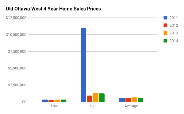 Historical Home Sales Stats for Old Ottawa West