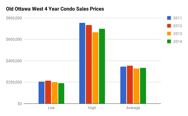 Historical Condo Sales Stats for Old Ottawa West