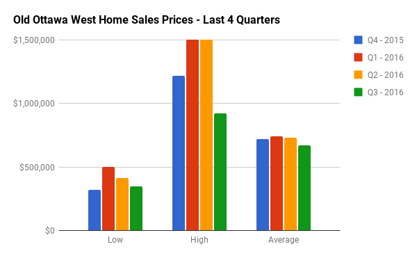 Quarterly Home Sales Stats for Old Ottawa West