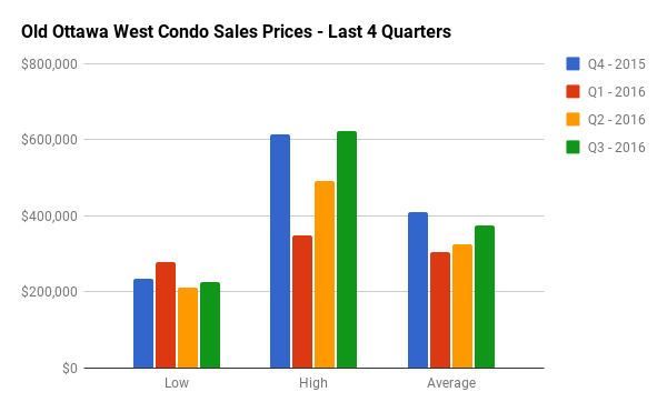 Quarterly Condo Sales Stats for Old Ottawa West