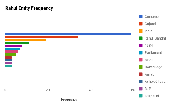 Rahul's Entity Stats